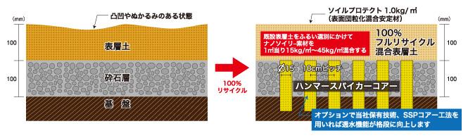 ナノソイリー工法